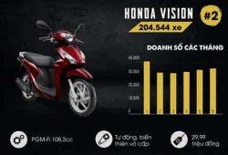 Những mẫu xe máy bán chạy nhất nửa đầu năm 2017 tại Việt Nam 2
