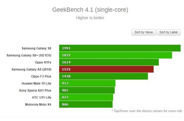 Đánh giá chip Exynos 7885 dùng Cortex-A73 và Mali-G72 2