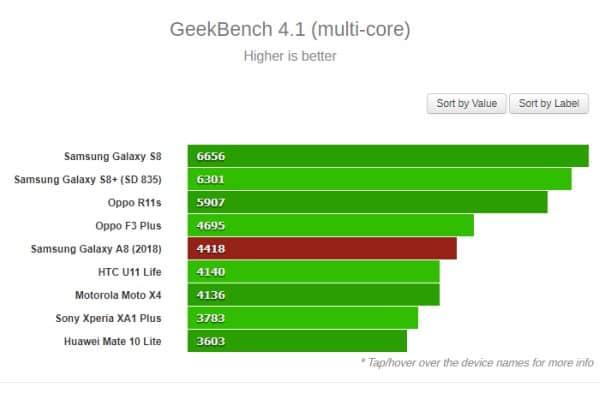 Đánh giá chip Exynos 7885 dùng Cortex-A73 và Mali-G72 3