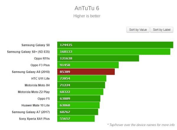 Đánh giá chip Exynos 7885 dùng Cortex-A73 và Mali-G72 4