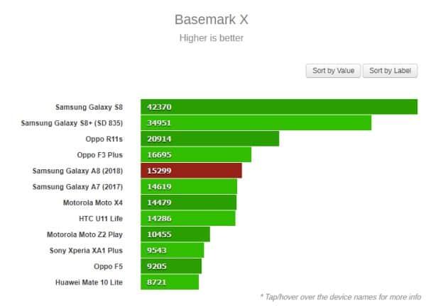 Đánh giá chip Exynos 7885 dùng Cortex-A73 và Mali-G72 5
