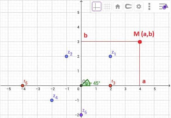 Số phức là gì, ý nghĩa và khái niệm số phức cùng ví dụ minh họa 1