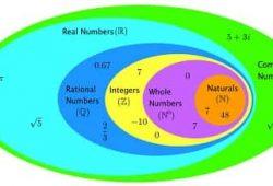 Số phức là gì, ý nghĩa và khái niệm số phức cùng ví dụ minh họa 2