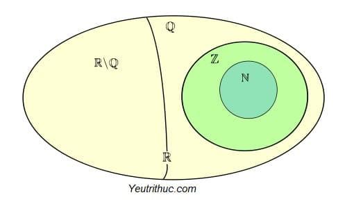 Số thực là gì, khái niệm cơ bản về tập hợp số thực R và ví dụ 1