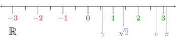 Số thực là gì, khái niệm cơ bản về tập hợp số thực R và ví dụ 2