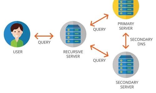 DNS là gì viết tắt của từ nào, nghĩa của Domain Name System
