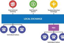 PSTN là gì, tìm hiểu công nghệ PSTN gọi điện thoại truyền thống