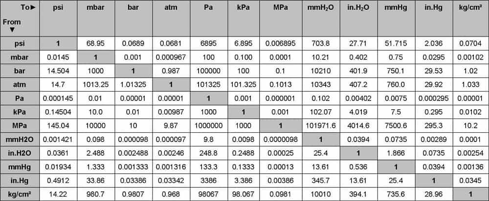 Áp suất là gì, Các đơn vị áp suất và cách đổi đơn vị áp suất 2