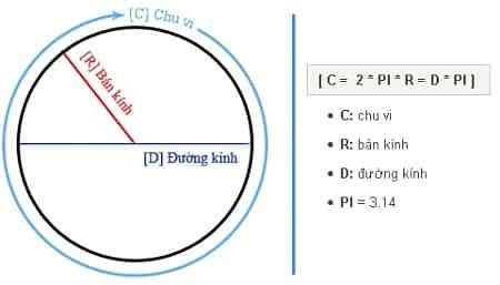 Công thức tính chu vi hình tròn, cách tính chu vi hình tròn C = 2r.pi
