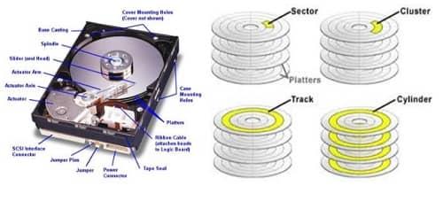 HDD là gì, tìm hiểu khái niệm ổ đĩa cứng HDD Hard Disk Drive là gì 2
