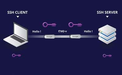 SSH là gì, giao thức SSH để kết nối với máy chủ Linux an toàn 1